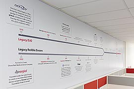 Office wall timeline
