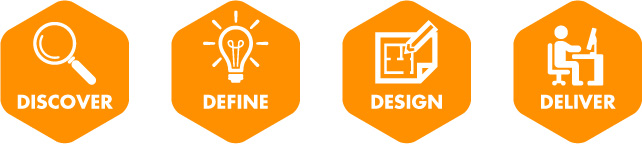 discover define design deliver
